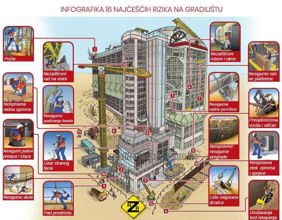 Infografika 16 najčešćih rizika na gradilištu