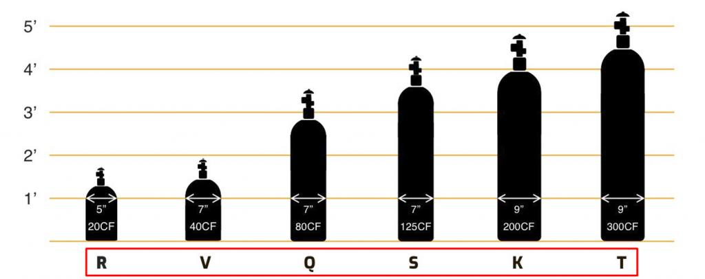 oznake veličine boca za varenje