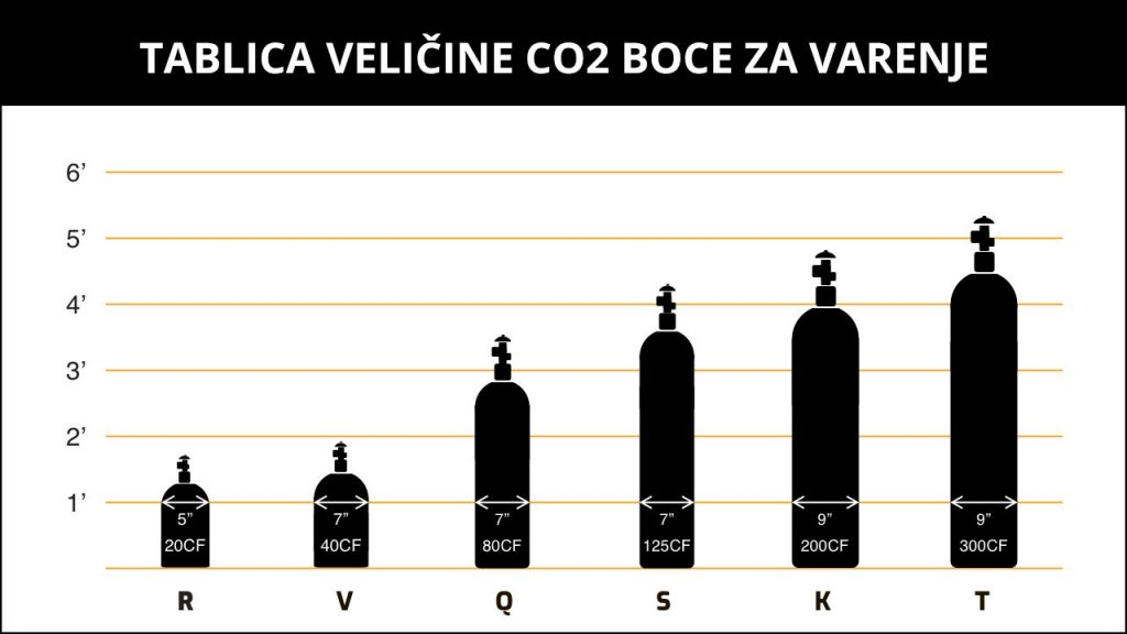 tablica veličine co2 boce za varenje